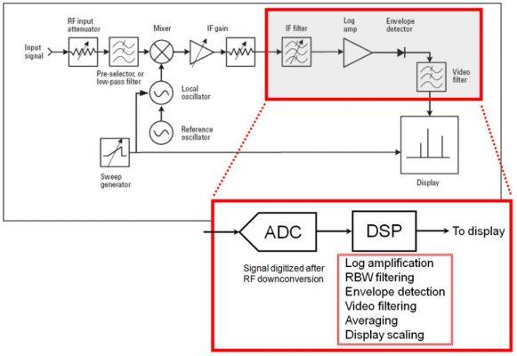 Cấu tạo của máy phân tích tín hiệu RF